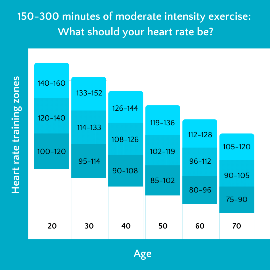 Heart rate training zones by age