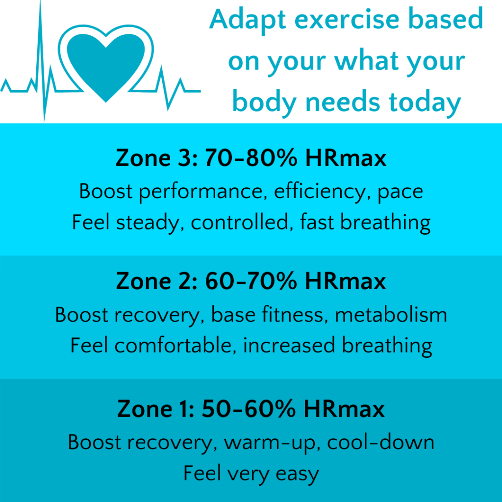 Cardiovascular training zone benefits